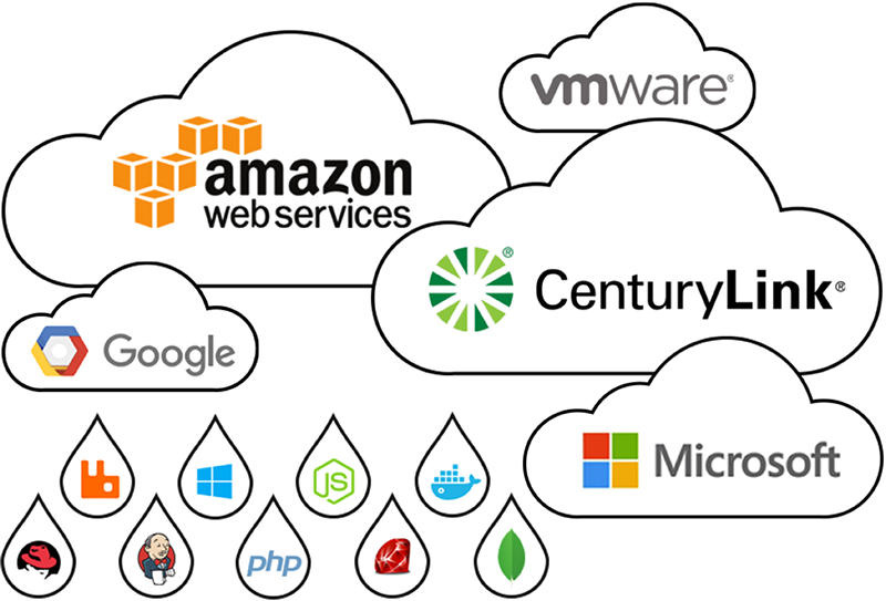 Cloud Application Manager facilitates customer IT transformation by orchestrating the delivery of infrastructure, applications and services across multiple clouds.