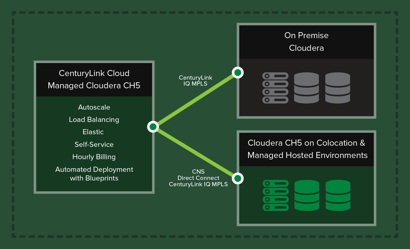 Managed Cloudera, a powerful Hadoop distribution