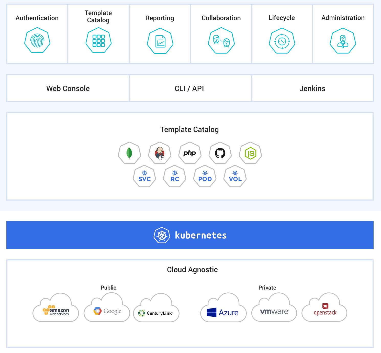 ElasticKube cloud app management platform infographic