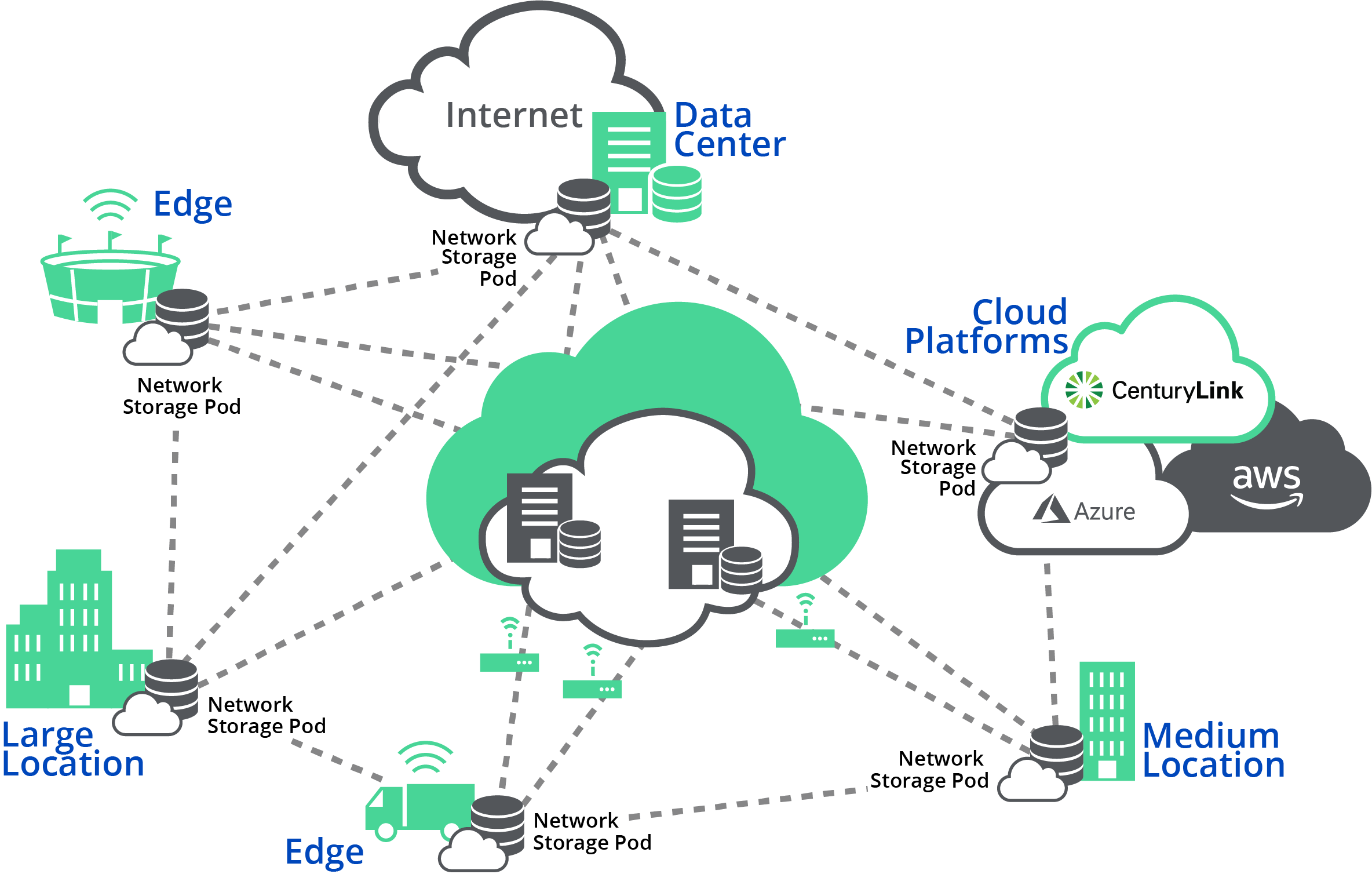 CenturyLink Network Storage brings cloud capabilities of compute and storage to data wherever it is