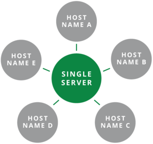 Cloud Host Naming