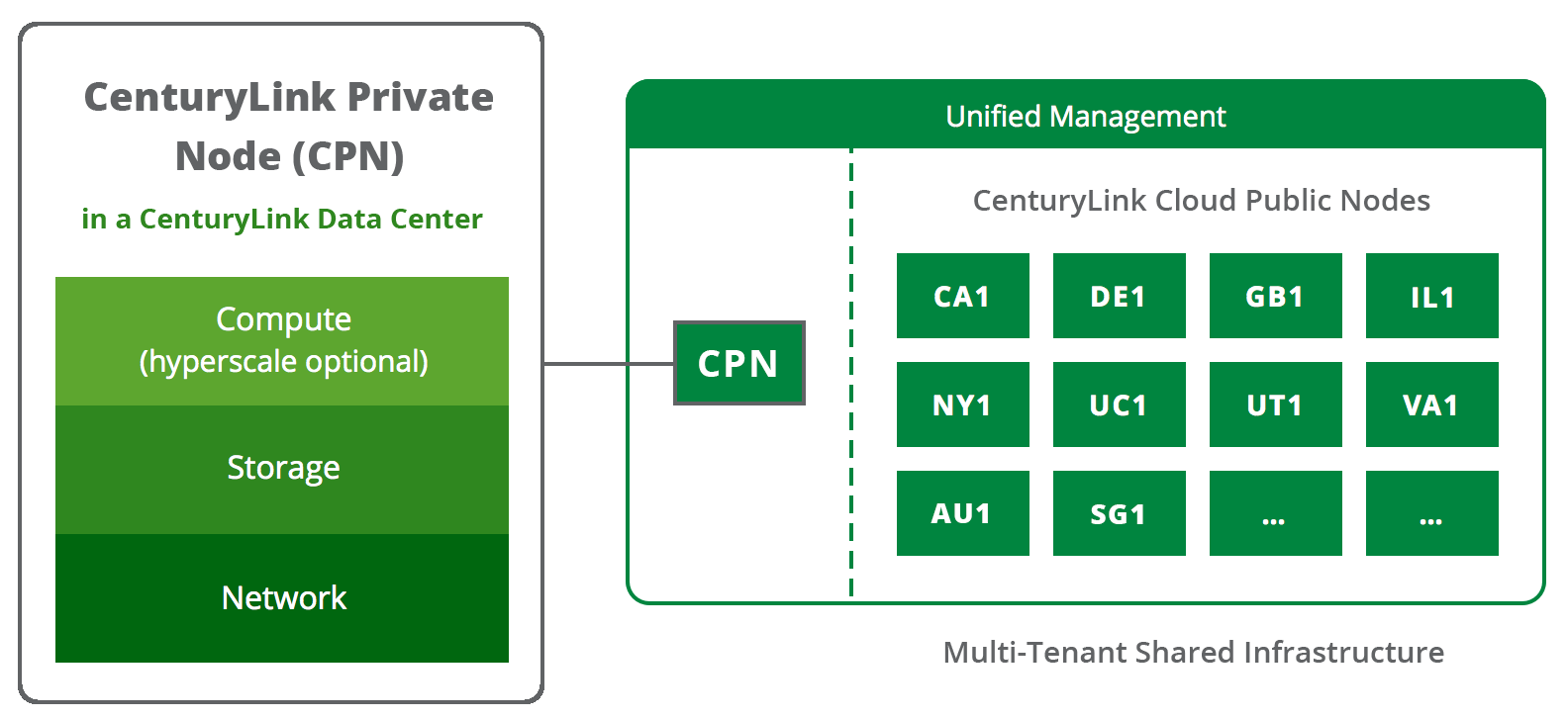CenturyLink Private Node - Private Cloud Overview