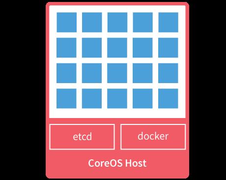 installing coreos on the centurylink cloud centurylink