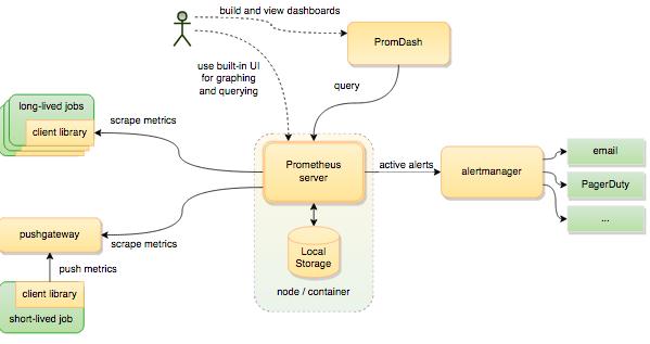 Monitoring Docker Services with Prometheus - CenturyLink Cloud