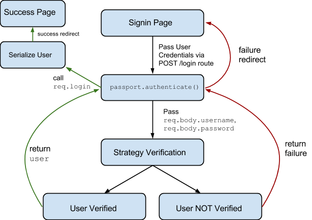 Build user authentication with nodejs express passport and passport authentication strategy malvernweather Image collections