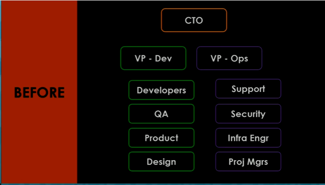 Org chart before DevOps