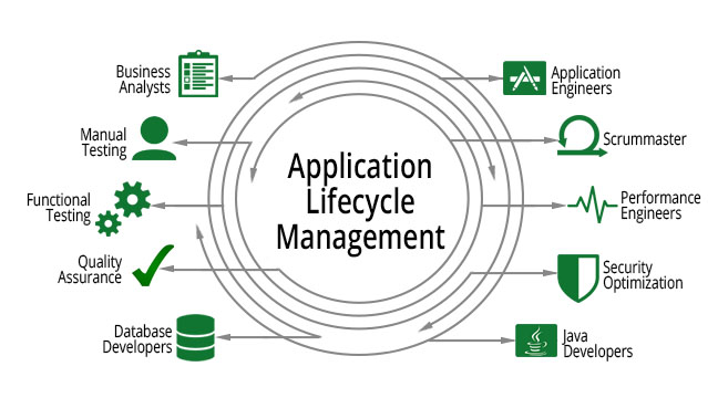 ALM Lifecycle