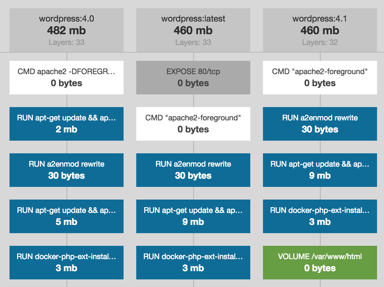 ImageLayers io - Docker Visualization and Badges - CenturyLink Cloud