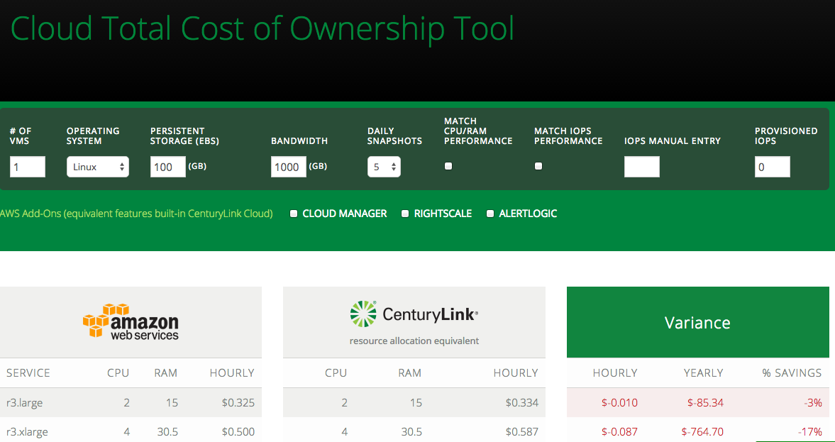 Total cost of ownership tool
