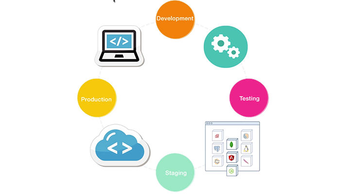 Cloud Application Manager Continuous Development