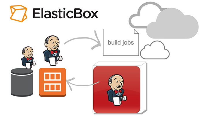 Launch Slave Build Environments with Jenkins and Cloud Application Manager