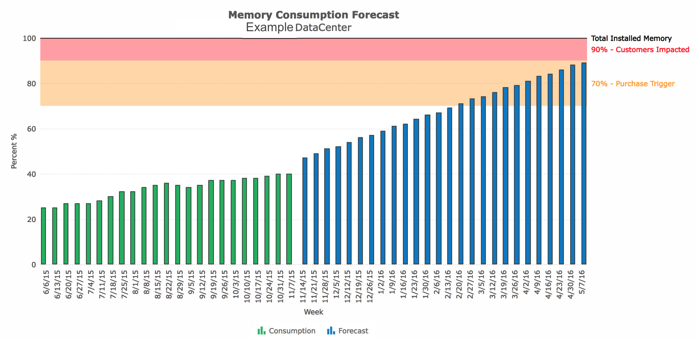 Memory Consumption Forecast Ex DC
