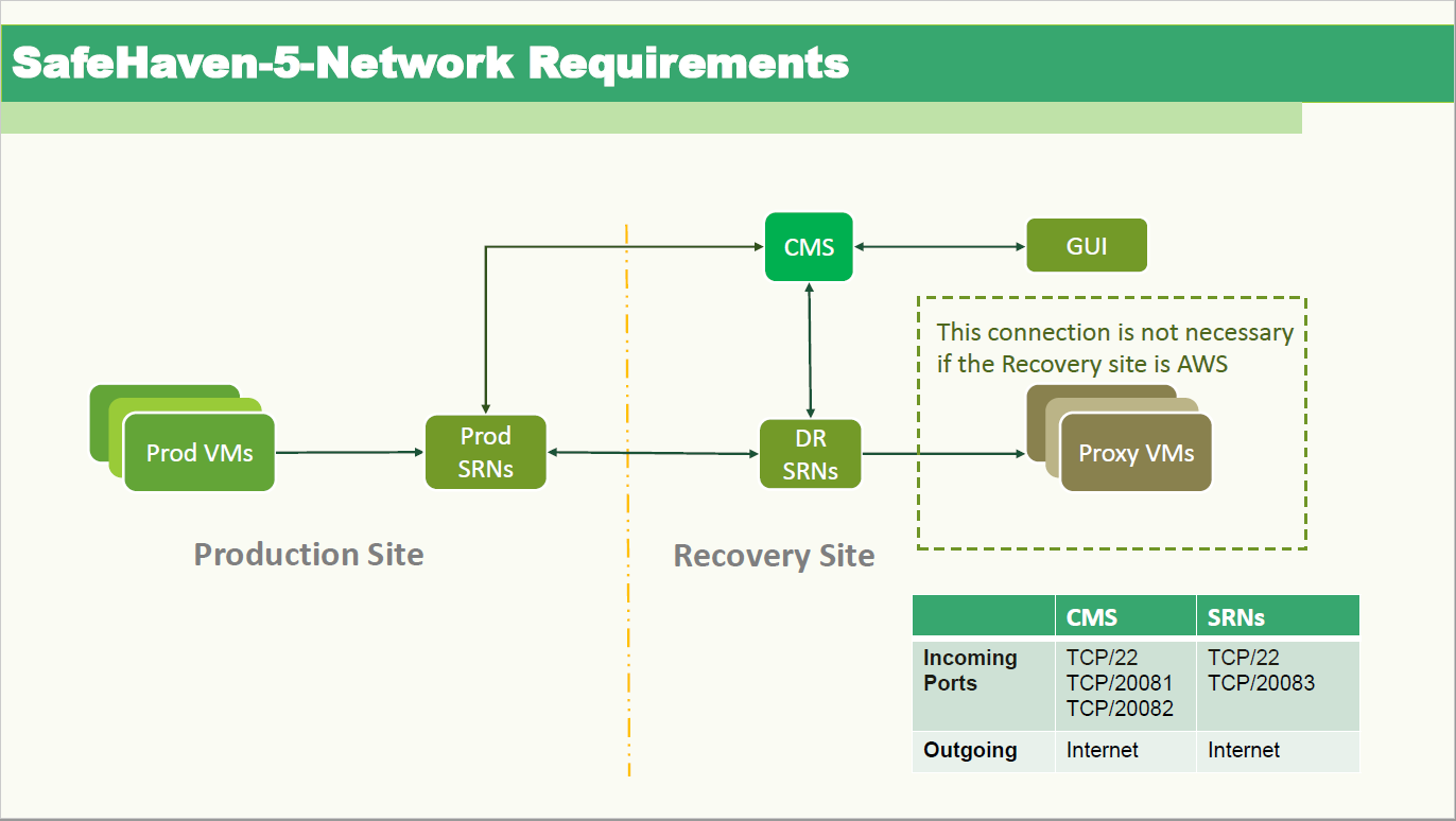 Network_port_requirements