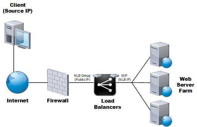 load balancing platform overview