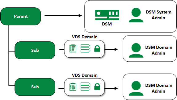 Multiple VDS Domains