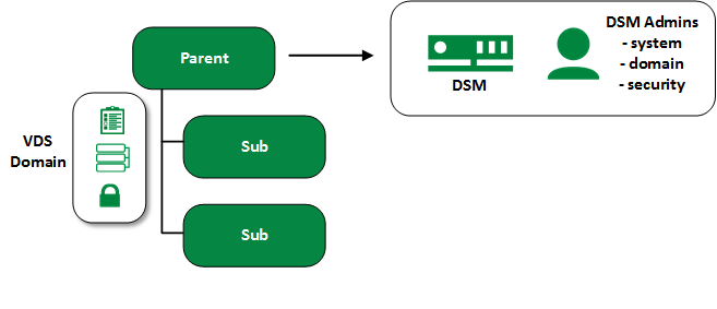 Single VDS Domain