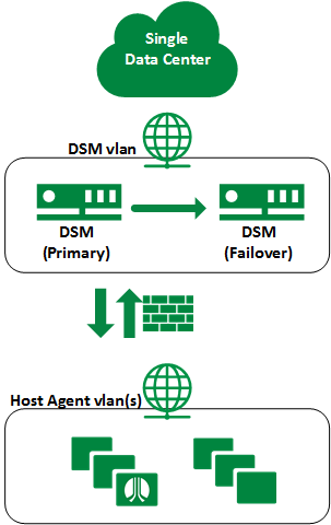 high availability single site