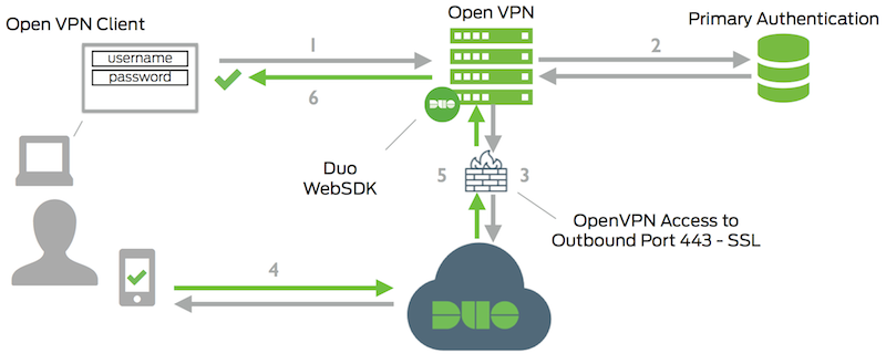 Duo OpenVPN high level diagram