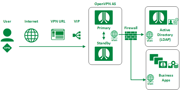 OpenVPN AS High Level Overview