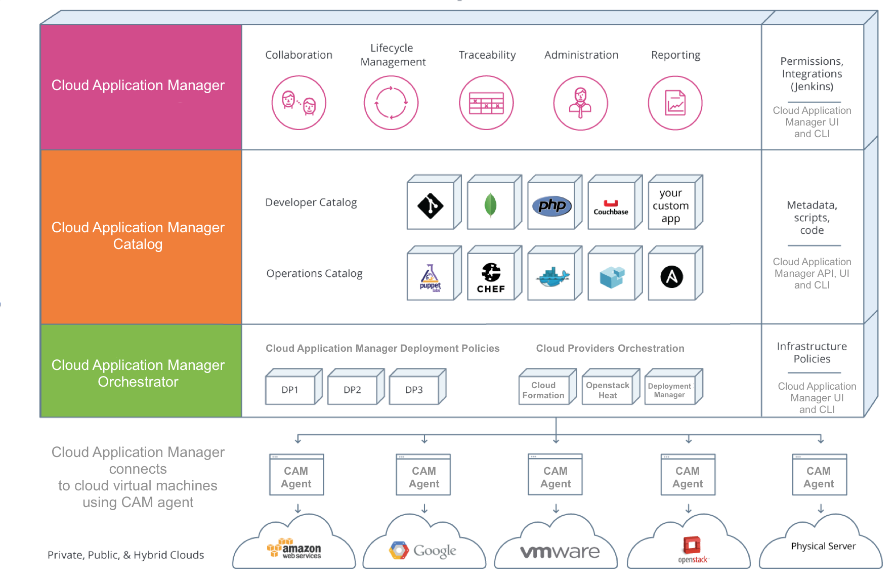 Cloud Application Manager Components