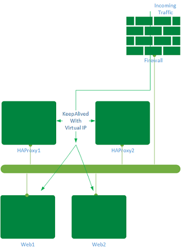HAProxy Network Diagram