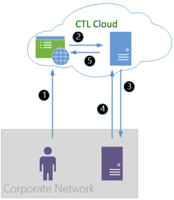 Using SAML for Single-Sign-On to the CenturyLink Platform