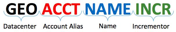 Server Naming