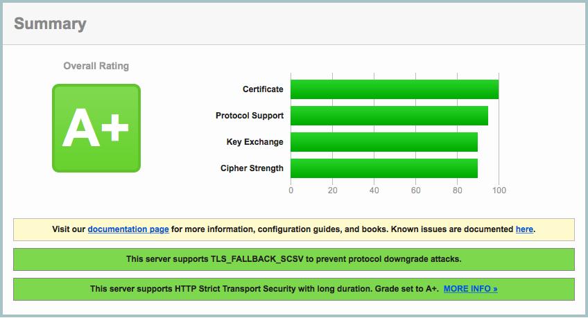 SSL Score